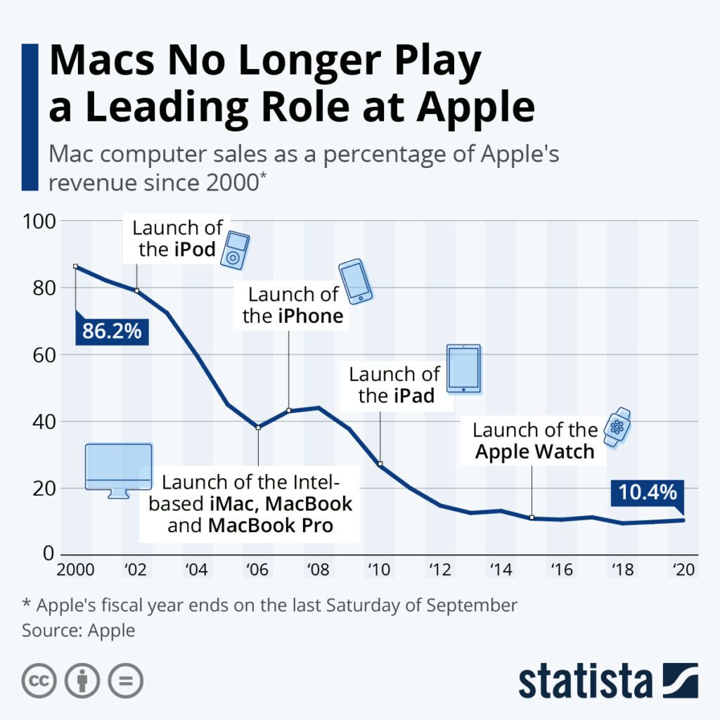 Apple Computer Sales Graph
